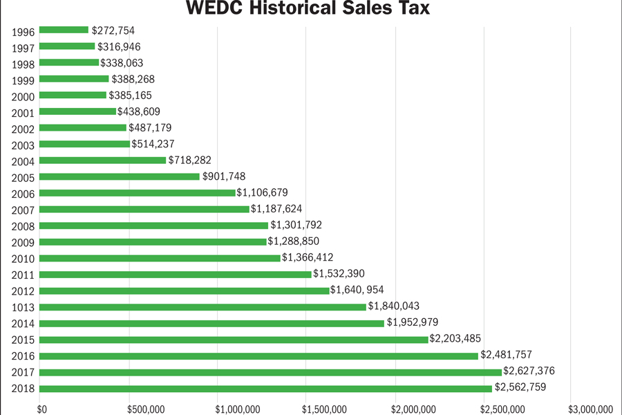WEDC works to spur growth